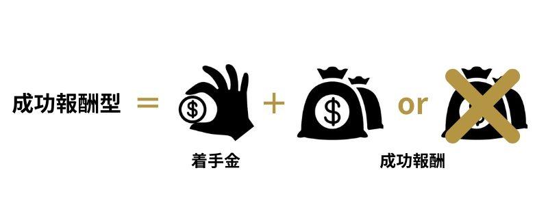 成功報酬型