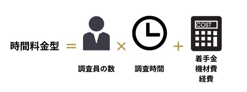 時間料金型